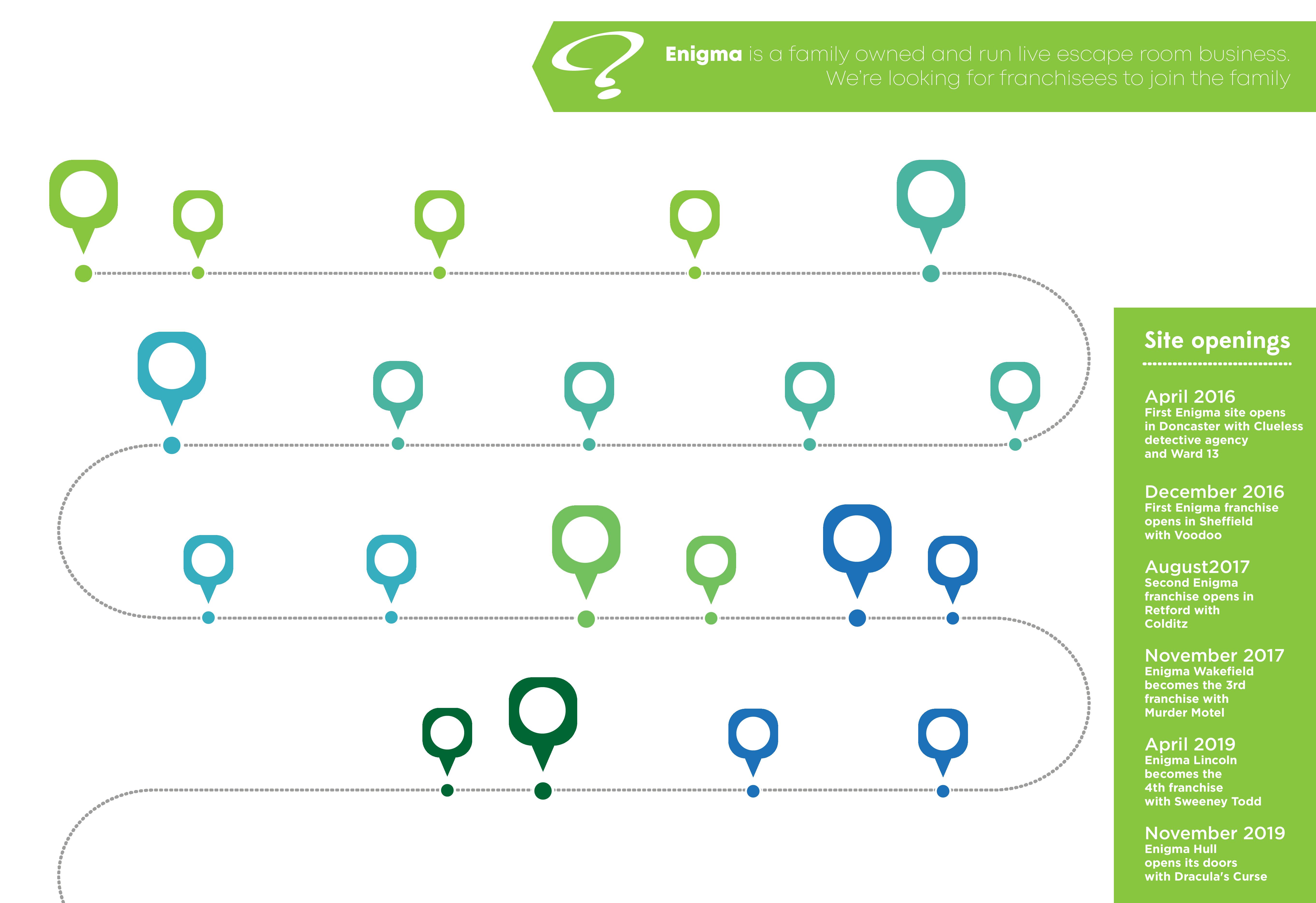 Enigma Franchise timeline 2
